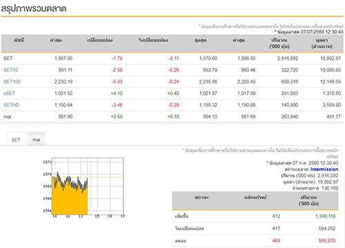 ปิดตลาดหุ้นภาคเช้าลบ1.79จุด