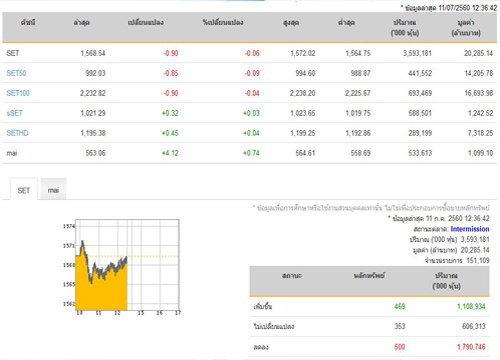 ปิดตลาดหุ้นภาคเช้า ลดลง 0.90 จุด