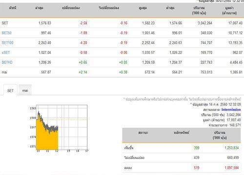 ปิดตลาดหุ้นภาคเช้าลดลง 2.58 จุด