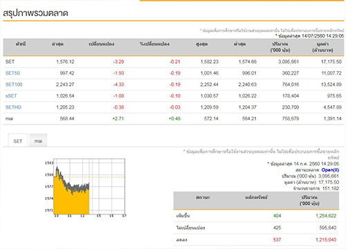 เปิดตลาดหุ้นภาคบ่ายลบ3.29จุด