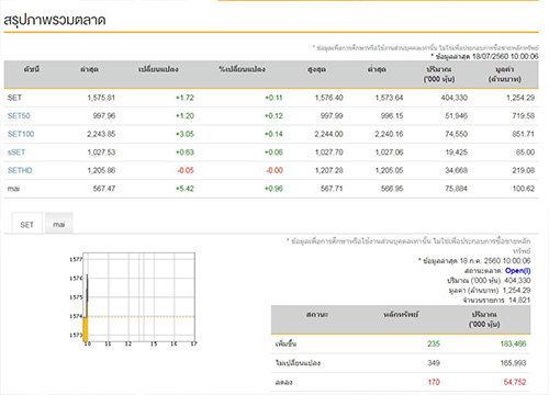 หุ้นไทยเปิดตลาดเช้านี้บวก1.72จุด