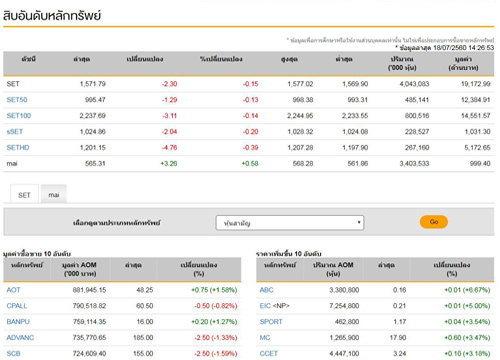 เปิดตลาดหุ้นภาคบ่ายลบ2.30จุด