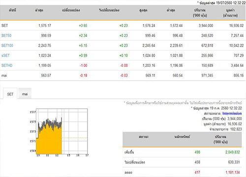 ปิดตลาดหุ้นภาคเช้าเพิ่มขึ้น 3.65 จุด