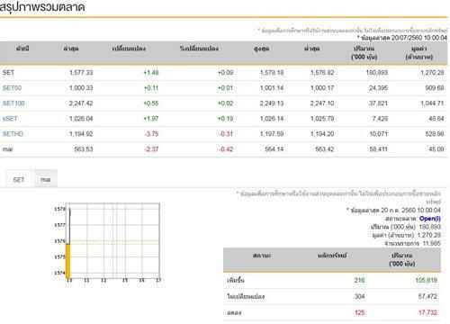 หุ้นไทยเปิดตลาดเช้านี้บวก1.48จุด