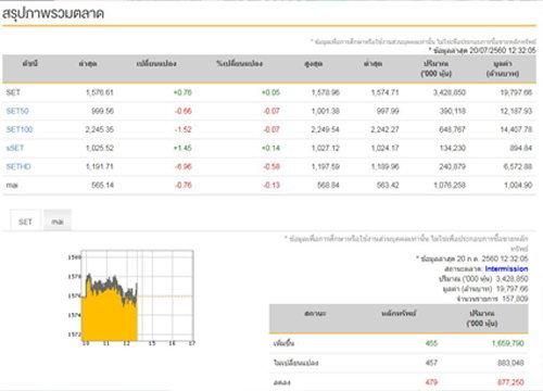 ปิดตลาดหุ้นภาคเช้าบวก 0.76 จุด