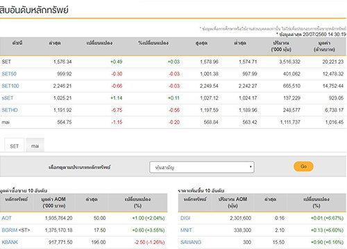 เปิดตลาดหุ้นภาคบ่ายบวก0.49จุด