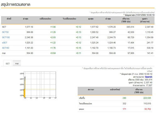 หุ้นไทยเปิดตลาดเช้านี้บวก 1.90 จุด