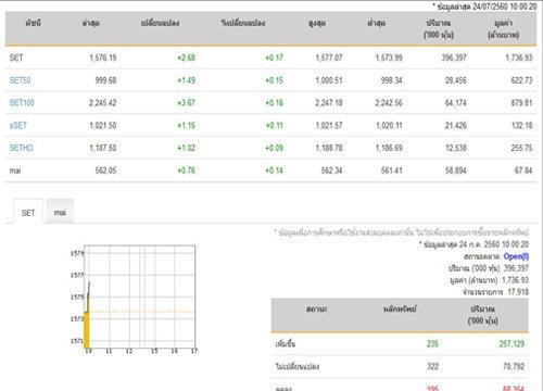 หุ้นไทยเปิดตลาดปรับตัวเพิ่มขึ้น2.68 จุด