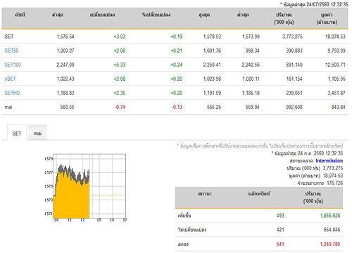 ปิดตลาดหุ้นภาคเช้าเพิ่มขึ้น 3.03 จุด