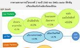 สสว.เผยจีดีพีSMEไตรมาส2โตต่อเนื่อง4.9%