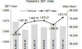 หุ้นไทยสัปดาห์หน้าจับตาเลขศก.สหรัฐ