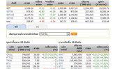 ปิดตลาดหุ้นภาคเช้าปรับตัวเพิ่มขึ้น3.33จุด