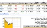 ปิดตลาดหุ้นภาคเช้าปรับตัวลดลง8.33จุด