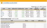 หุ้นไทยเปิดตลาดปรับตัวเพิ่มขึ้น 6.18 จุด