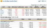 ปิดตลาดหุ้นวันนี้ปรับตัวลดลง 5.83 จุด
