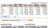 เปิดตลาดหุ้นภาคบ่าย ปรับตัวเพิ่มขึ้น 9.28 จุด