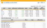 หุ้นไทยเปิดตลาดปรับตัวเพิ่มขึ้น6.55จุด