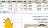 ปิดตลาดหุ้นภาคเช้า ปรับตัวลดลง 5.38 จุด