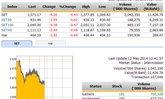 ปิดตลาดหุ้นภาคเช้า ปรับตัวลดลง 6.20 จุด