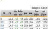เปิดตลาดหุ้นภาคบ่ายปรับตัวเพิ่มขึ้น8.50จุดแตะ1,516.42 จุด