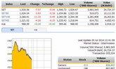 ปิดตลาดหุ้นภาคเช้าปรับตัวลดลง 7.57 จุด