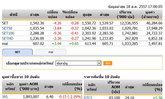 ปิดตลาดหุ้นวันนี้ปรับตัวลดลง 4.26 จุด