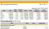 หุ้นไทยเปิดตลาดปรับตัวเพิ่มขึ้น4.47จุด