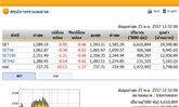 ปิดตลาดหุ้นภาคเช้าปรับตัวลดลง0.95จุด