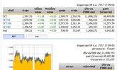ปิดตลาดหุ้นวันนี้ ปรับตัวเพิ่มขึ้น 3.18 จุด