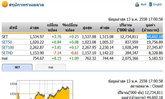 ปิดตลาดหุ้นปรับตัวเพิ่ม3.76จุดปิด1,534.97จุด