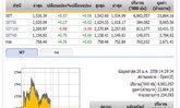 เปิดตลาดหุ้นภาคบ่าย ปรับเพิ่มขึ้น 0.97 จุด