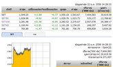 เปิดตลาดหุ้นภาคบ่ายปรับเพิ่มขึ้น 11.89 จุด