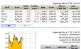 ปิดตลาดหุ้นภาคเช้าปรับตัวลดลง 2.78 จุด