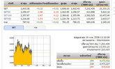 ปิดตลาดหุ้นภาคเช้า ปรับตัวเพิ่มขึ้น 0.22 จุด