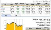 ปิดตลาดหุ้นวันนี้ ปรับตัวเพิ่มขึ้น 3.49 จุด