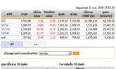 ปิดตลาดหุ้นวันนี้ปรับตัวลดลง 9.56 จุด