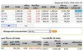 หุ้นไทยเปิดตลาดปรับตัวลดลง 1.89 จุด