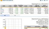 หุ้นไทยเปิดตลาดปรับตัวเพิ่มขึ้น 8.66 จุด