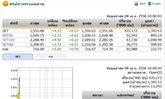 หุ้นไทยเปิดตลาดปรับตัวเพิ่มขึ้น 4.15 จุด