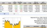 ปิดตลาดหุ้นวันนี้ ปรับตัวเพิ่มขึ้น 2.72 จุด