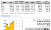 ปิดตลาดหุ้นภาคเช้า ปรับตัวเพิ่มขึ้น 8.43 จุด