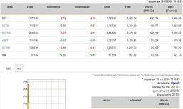 หุ้นไทยเปิดตลาดปรับตัวลดลง 2.75 จุด