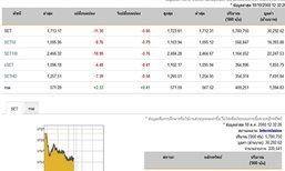 ปิดตลาดหุ้นภาคเช้าลบ11.30จุดลดลง780หลักทรัพย์
