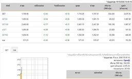 หุ้นไทยเปิดตลาดปรับตัวเพิ่มขึ้น 2.45 จุด