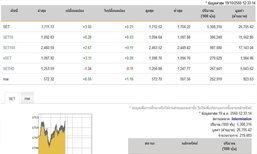 ปิดตลาดหุ้นภาคเช้าเพิ่มขึ้น 3.60 จุด