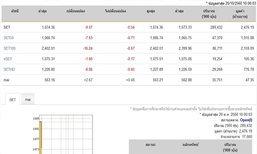 หุ้นไทยเปิดตลาดปรับตัวลดลง 9.07 จุด