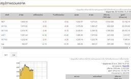 เปิดตลาดหุ้นภาคบ่ายลบ 0.33 จุด