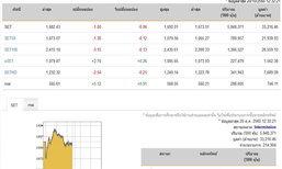 ปิดตลาดหุ้นภาคเช้าปรับลดลง 1.00 จุด