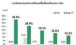 กสิกรไทยคาดส่งออกทั้งปีโตไม่ต่ำกว่า 7%
