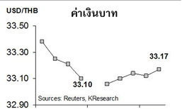 กสิกรไทยคาดเงินบาท24-27ต.ค.กรอบ33.00-33.30/$